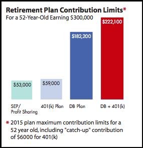 DB Plan Contribution Limits 2015
