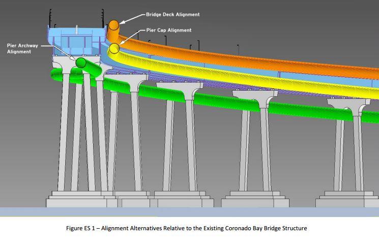 SANDAG Releases Feasibility Study of Bridge Bike/Pedestrian Tube