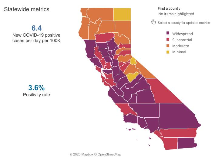 California statewide metrics